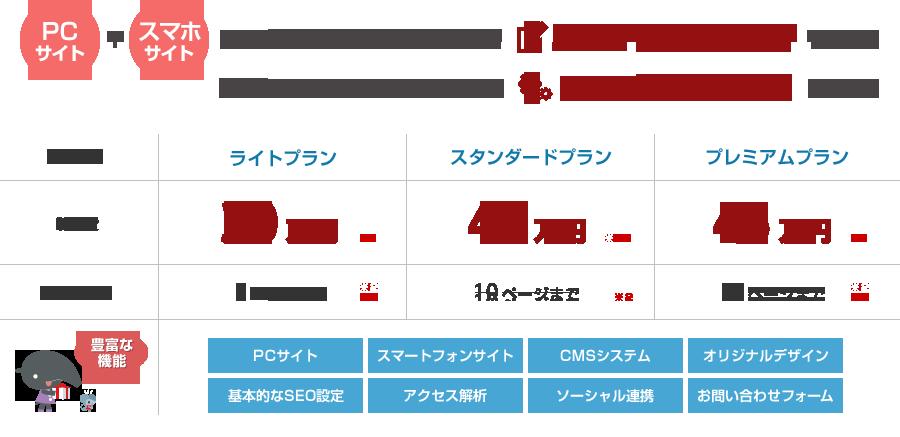 ホームページ CMS 料金表